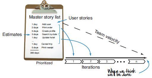Master Story Agile Development