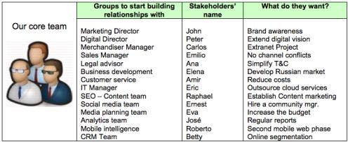 Stakeholders analysis
