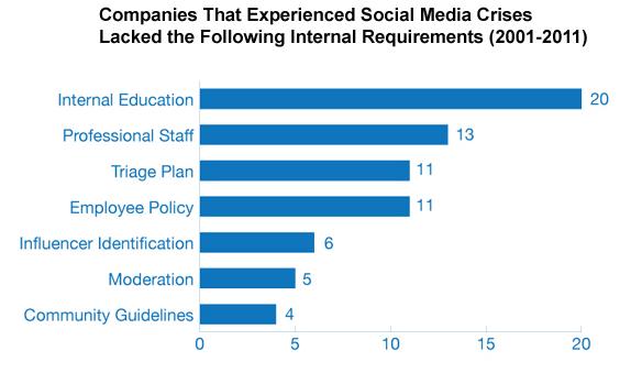 Social Media Crisis Contingency Plan | Carlose Lopez | Blog