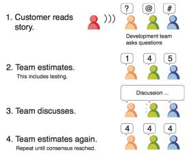 Poker Planning Agile Methodology