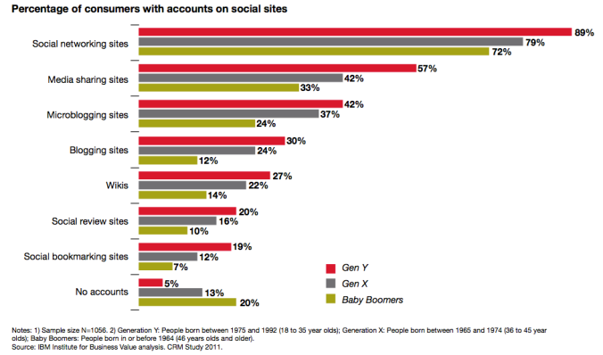 Who is using social media