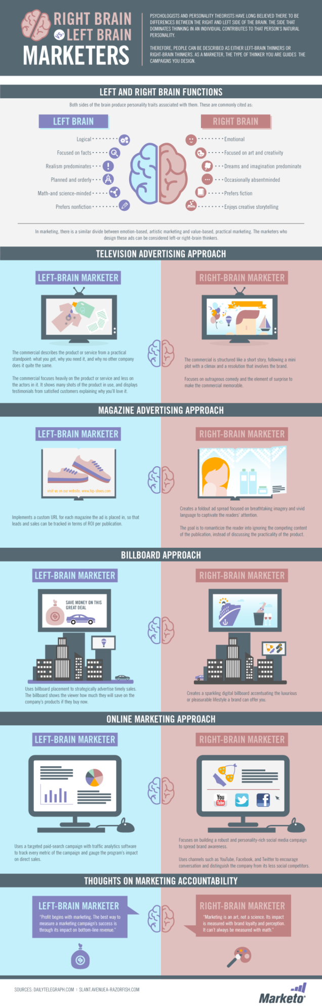 Marketer Brain infographic
