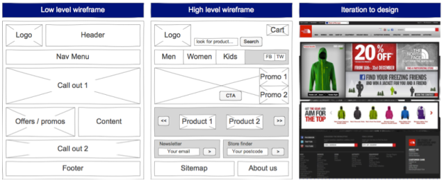 Wireframes - prototyping