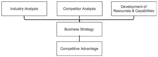 Business Case Studies, Competitive Advantage Case Study, Japanese,Automobile
