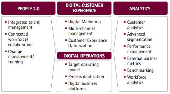 Navigating digital transformation